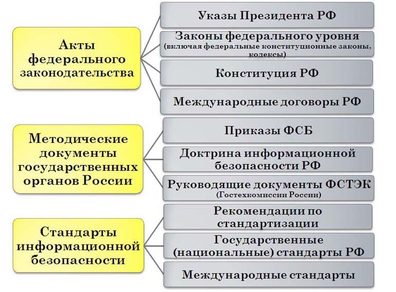 Лекция по ИБ Нормативно правовые аспекты информационной  Нормативно правовые акты в области информационной безопасности в РФ