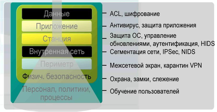 Многоуровневая защита информации