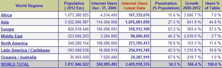 статистика интернета в 2012 году