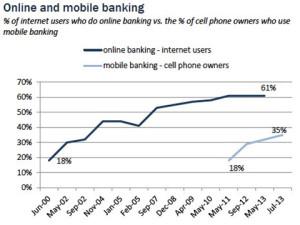 онлайн банкинг в США