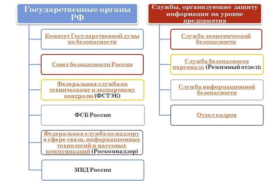 Структуры, обеспечивающие информационную безопасность