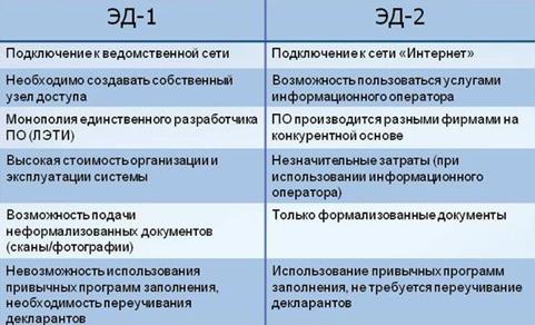 Сравнение систем электронного декларирования